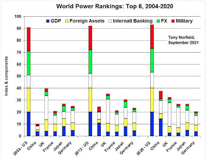 | World Power Ranking Top 6 20042020 | MR Online
