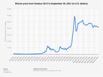 | Fluctuation of Bitcoin value | MR Online