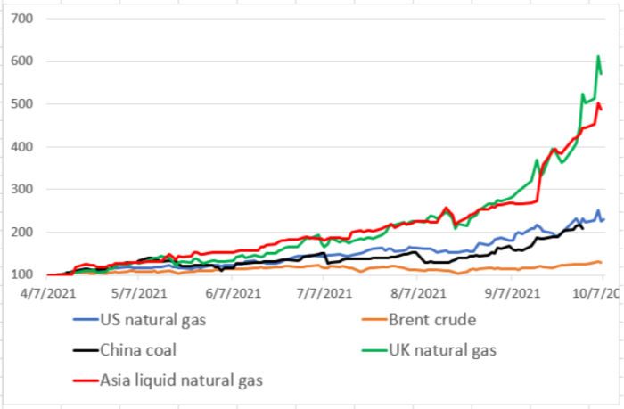 Energy prices 2021 Image Financial Times